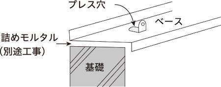 製品の構造上、完全防水仕様ではありません。本体とベースの間に多少の隙間が生じ、水が入る可能性があります。またレベル出しの結果、ベースと基礎の間に隙間ができる場合がありますので、詰めモルタル、コーキングが必要となります。(別途料金)