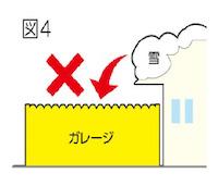 住宅屋根からの直接の落雪には耐えられませんので、設置場所を変更して下さい。